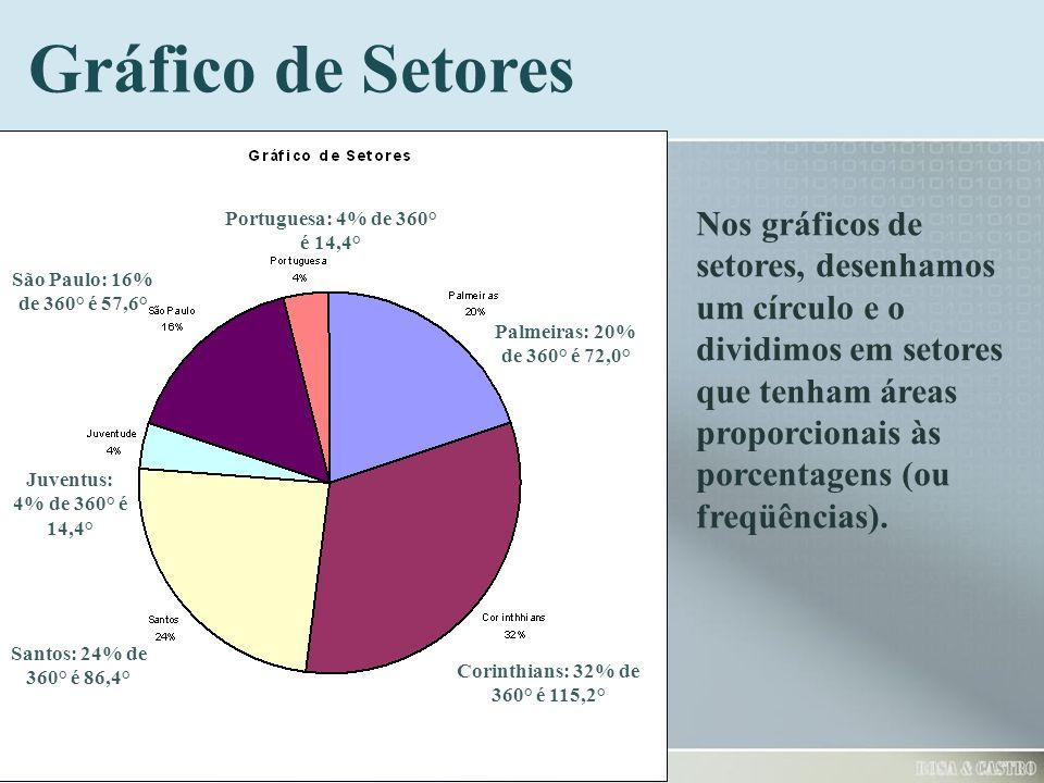 Gráfico de Setores Portuguesa: 4% de 360° é 14,4°