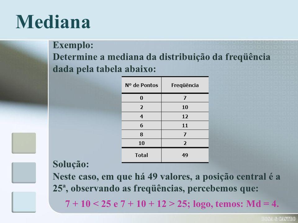 Mediana Exemplo: Determine a mediana da distribuição da freqüência dada pela tabela abaixo: Nº de Pontos.