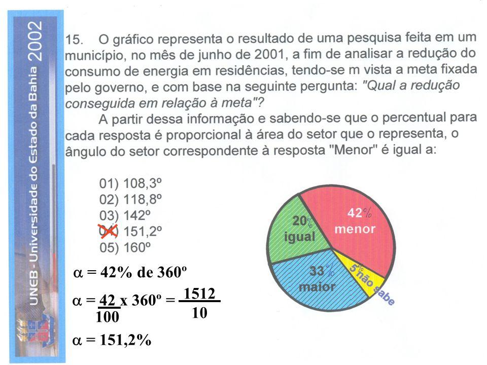  = 42% de 360º 1512 10  = 42 x 360º = 100  = 151,2%