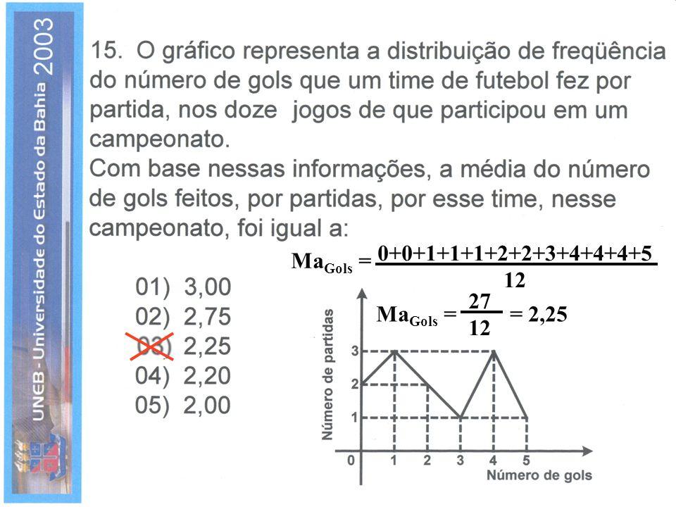 0+0+1+1+1+2+2+3+4+4+4+5 12 MaGols = 27 12 MaGols = = 2,25