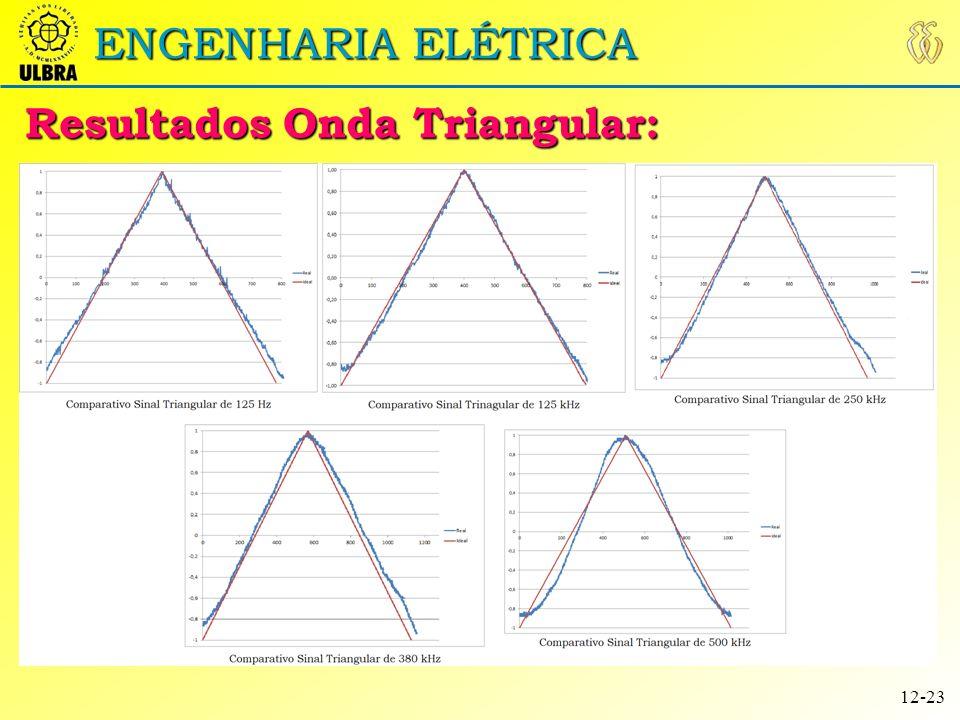 Resultados Onda Triangular: