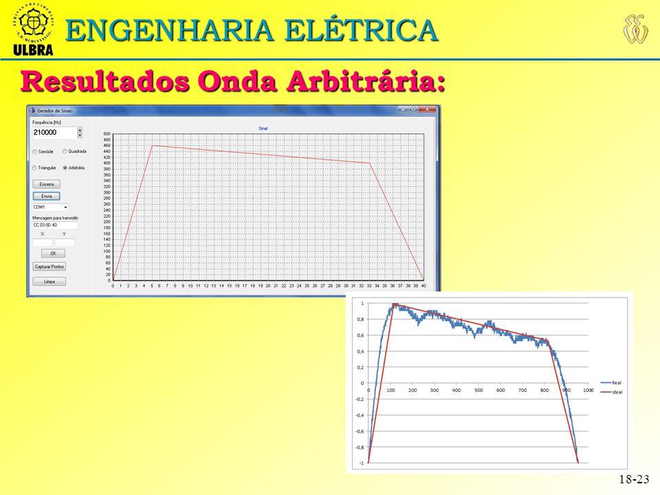 Resultados Onda Arbitrária: