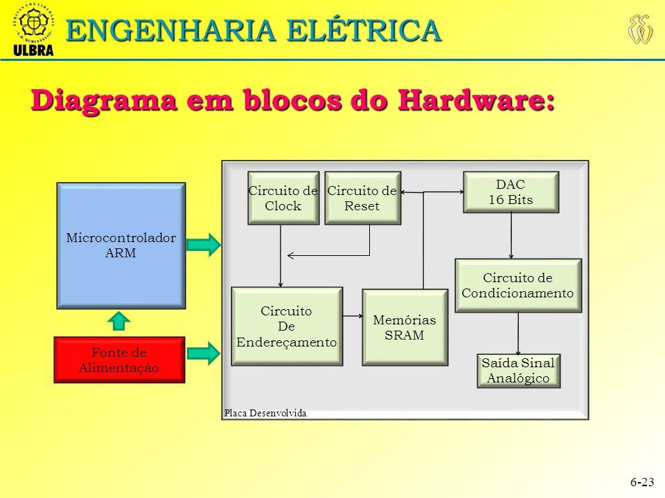 Diagrama em blocos do Hardware: