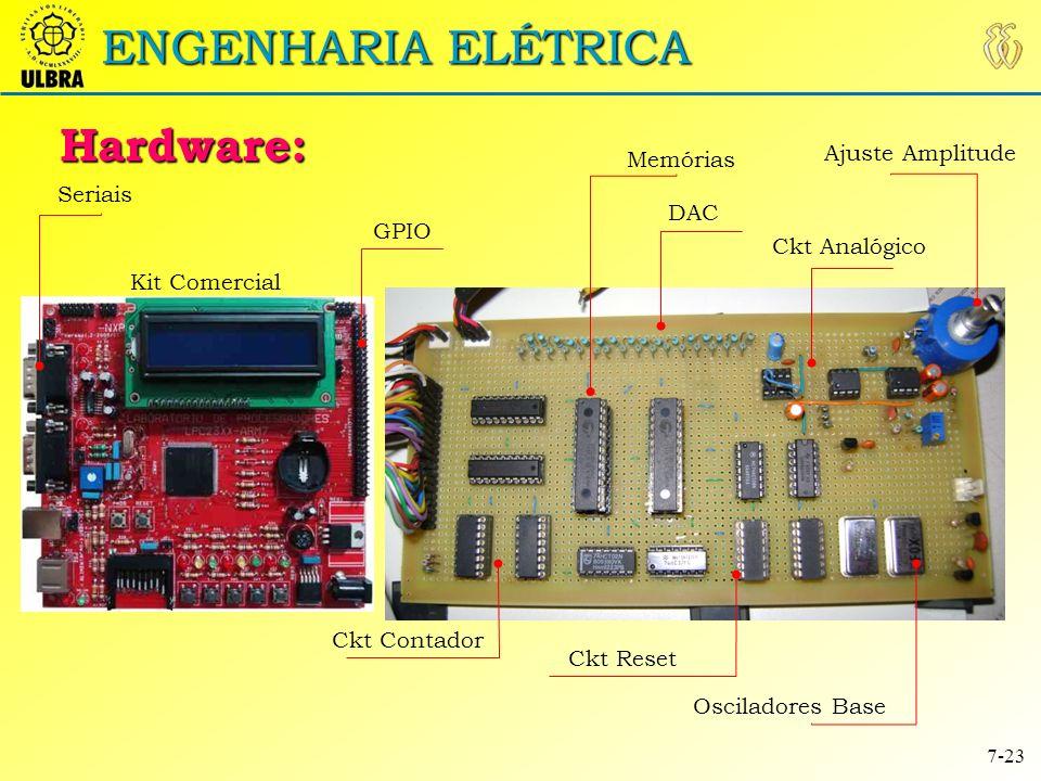 ENGENHARIA ELÉTRICA Hardware: Ajuste Amplitude Memórias Seriais DAC