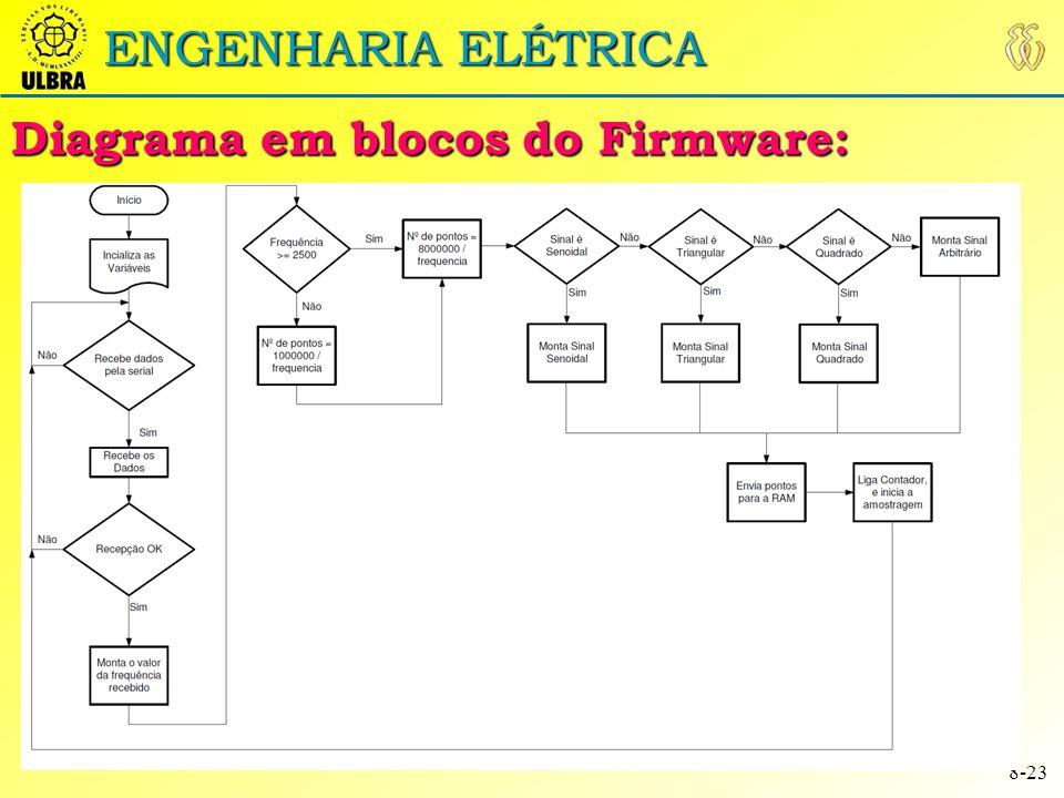 Diagrama em blocos do Firmware: