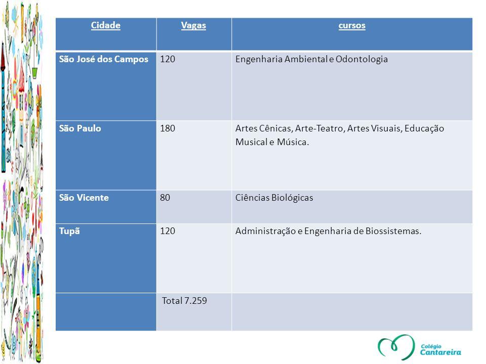 Cidade Vagas. cursos. São José dos Campos. 120. Engenharia Ambiental e Odontologia. São Paulo.