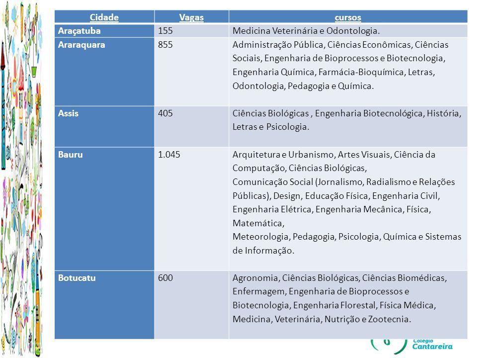 Cidade Vagas. cursos. Araçatuba. 155. Medicina Veterinária e Odontologia. Araraquara. 855.