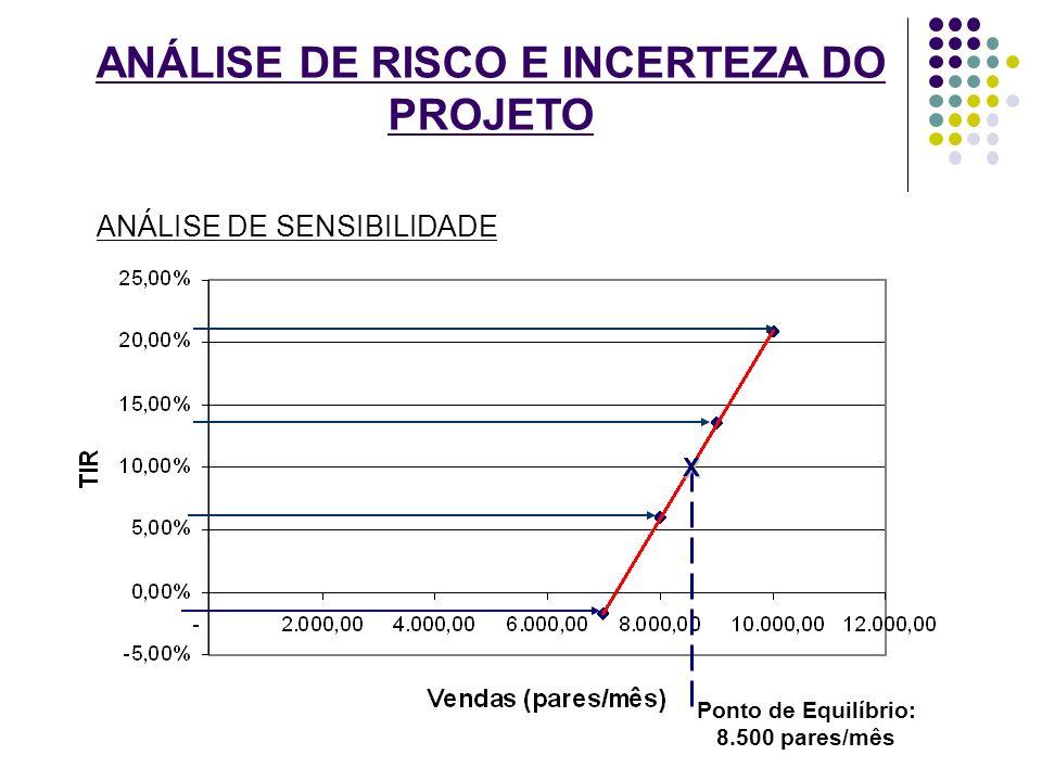 ANÁLISE DE RISCO E INCERTEZA DO PROJETO