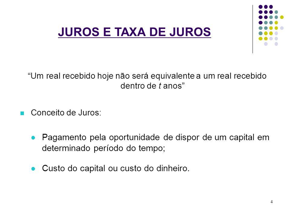JUROS E TAXA DE JUROS Um real recebido hoje não será equivalente a um real recebido dentro de t anos