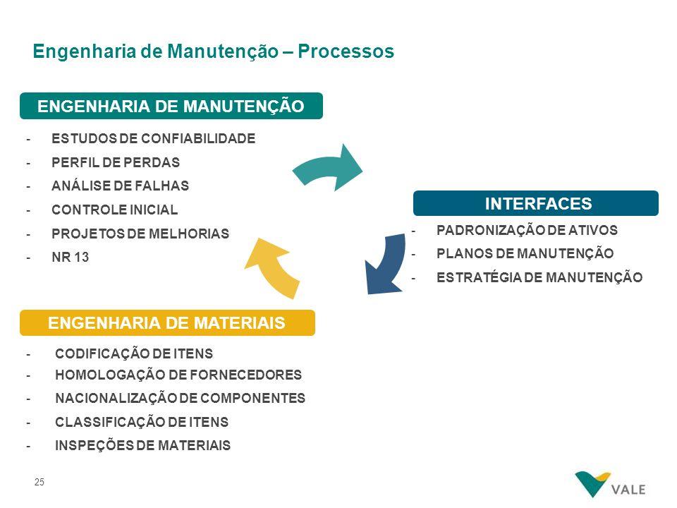 Engenharia de Manutenção – Processos