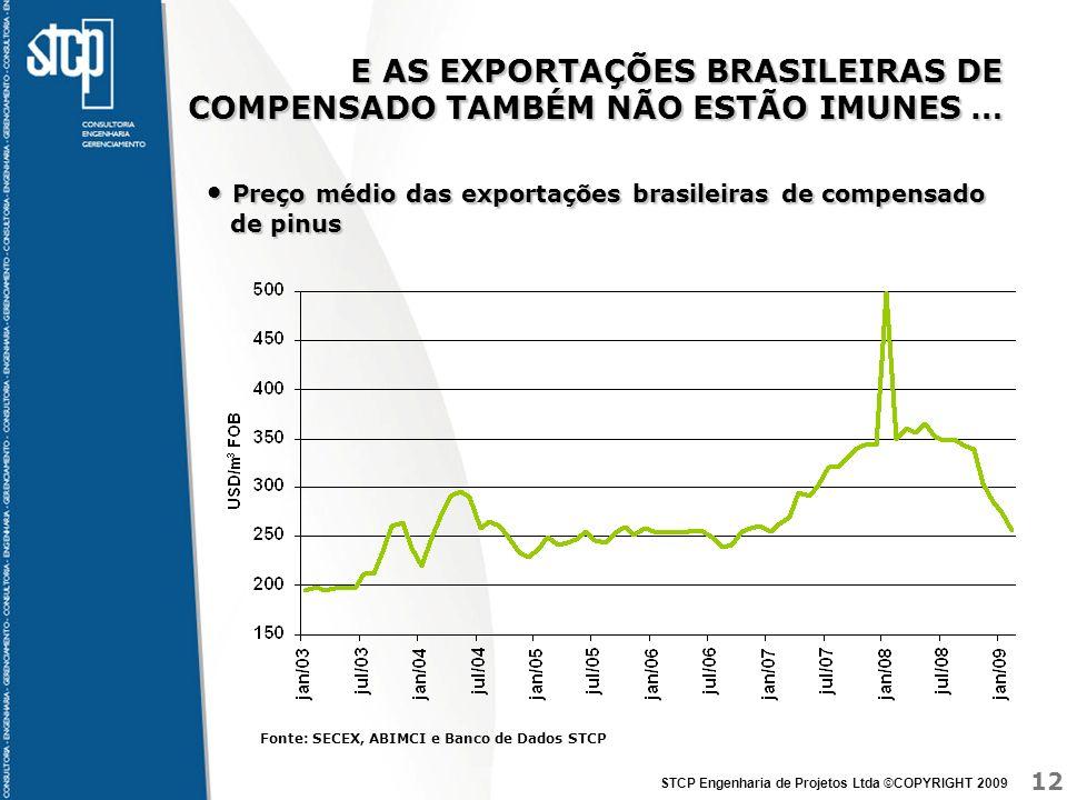 E AS EXPORTAÇÕES BRASILEIRAS DE COMPENSADO TAMBÉM NÃO ESTÃO IMUNES …