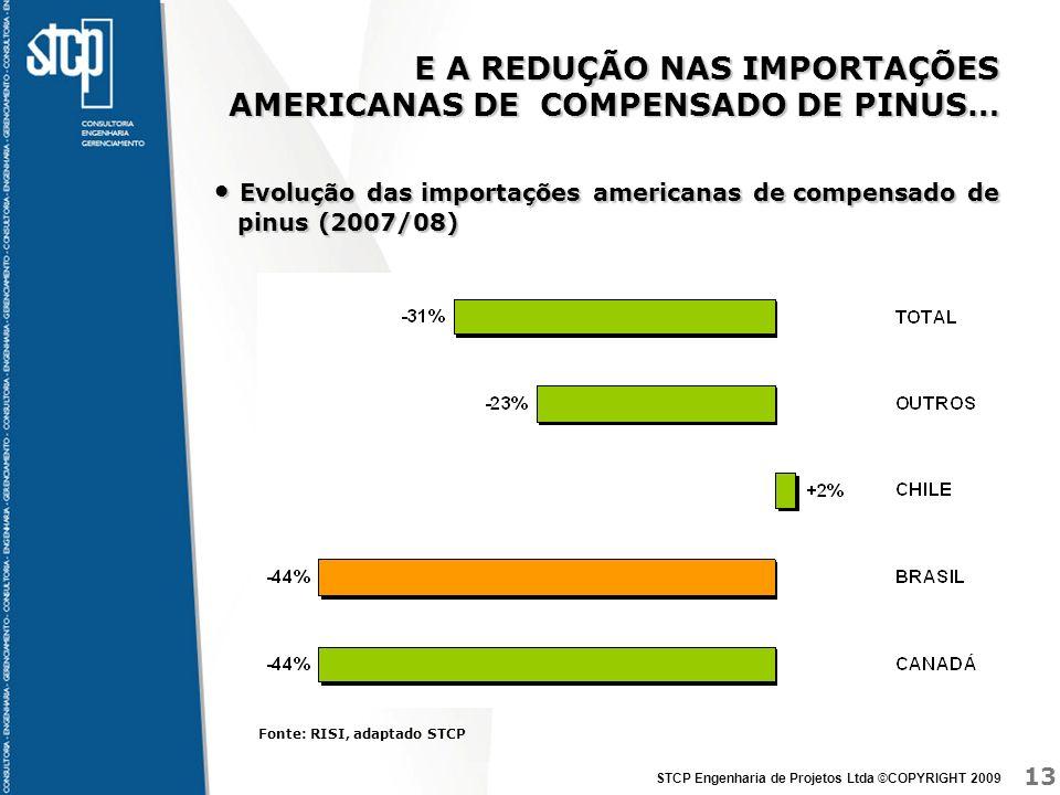 E A REDUÇÃO NAS IMPORTAÇÕES AMERICANAS DE COMPENSADO DE PINUS…