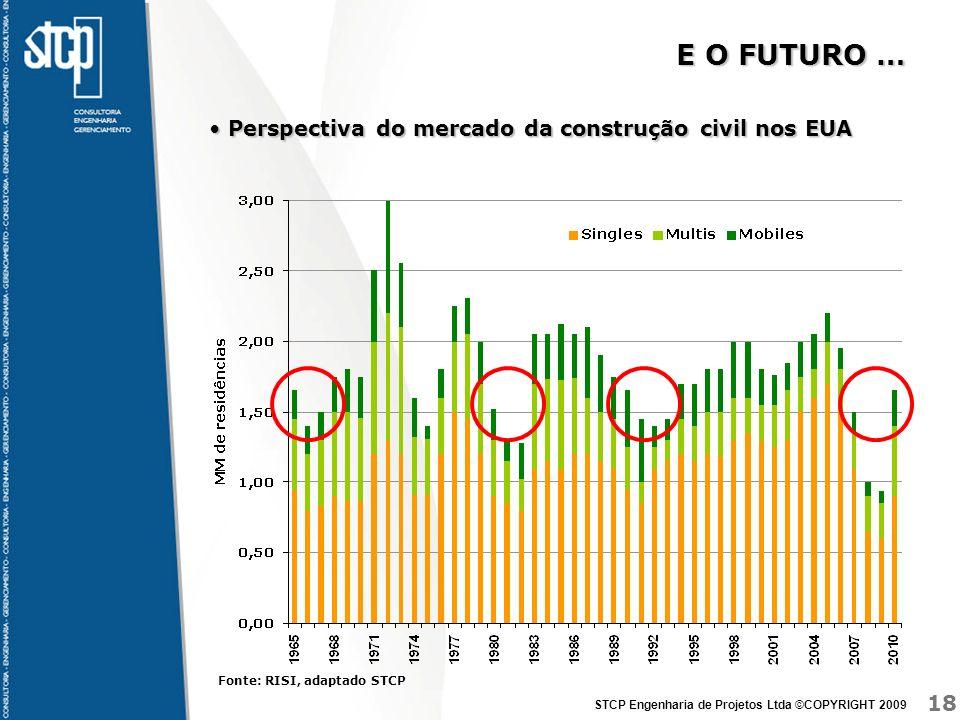 E O FUTURO … Perspectiva do mercado da construção civil nos EUA