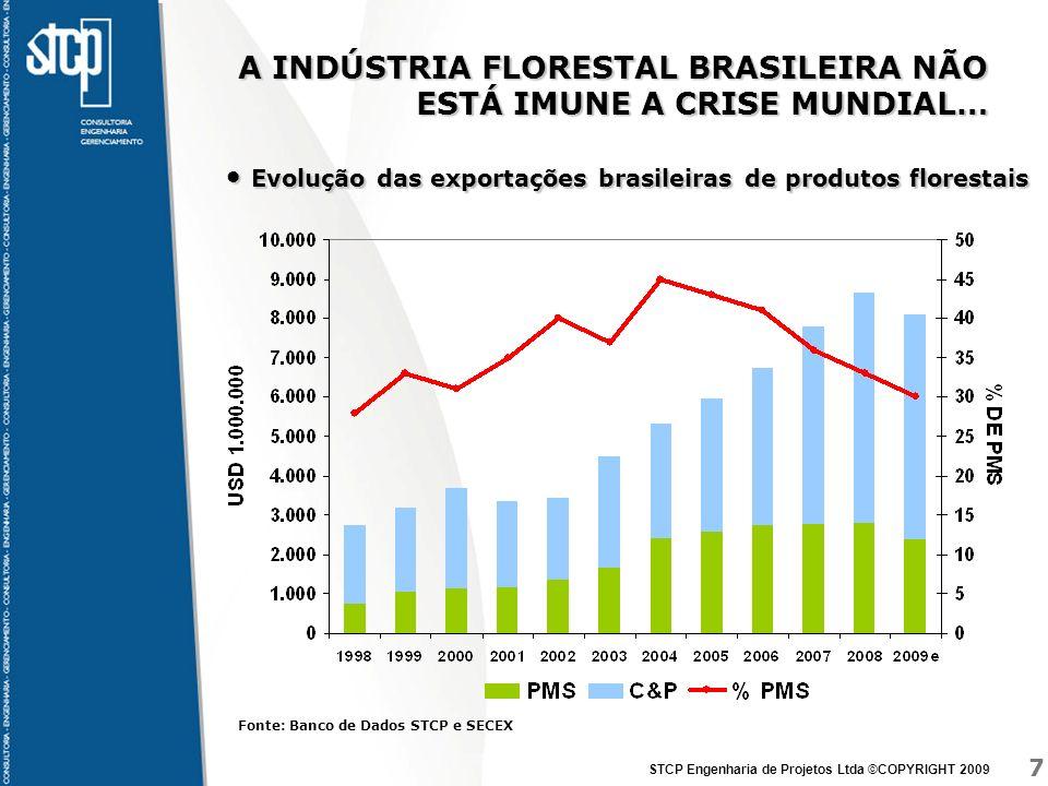 A INDÚSTRIA FLORESTAL BRASILEIRA NÃO ESTÁ IMUNE A CRISE MUNDIAL…