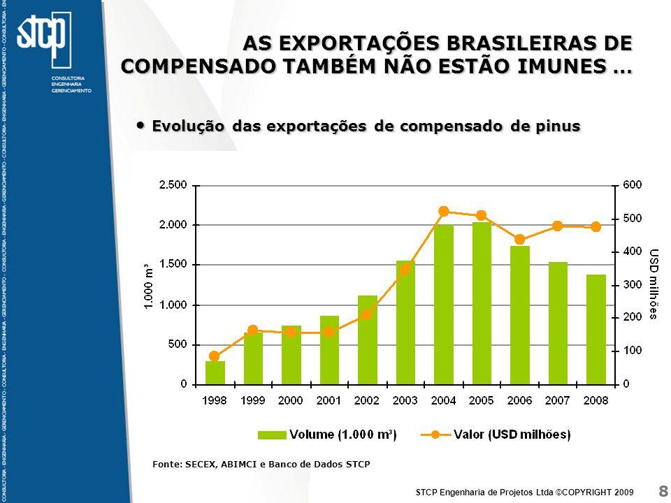 AS EXPORTAÇÕES BRASILEIRAS DE COMPENSADO TAMBÉM NÃO ESTÃO IMUNES …