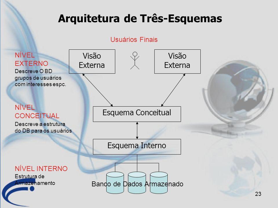 Arquitetura de Três-Esquemas
