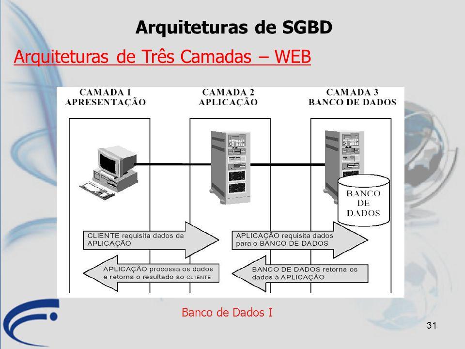 Arquiteturas de Três Camadas – WEB