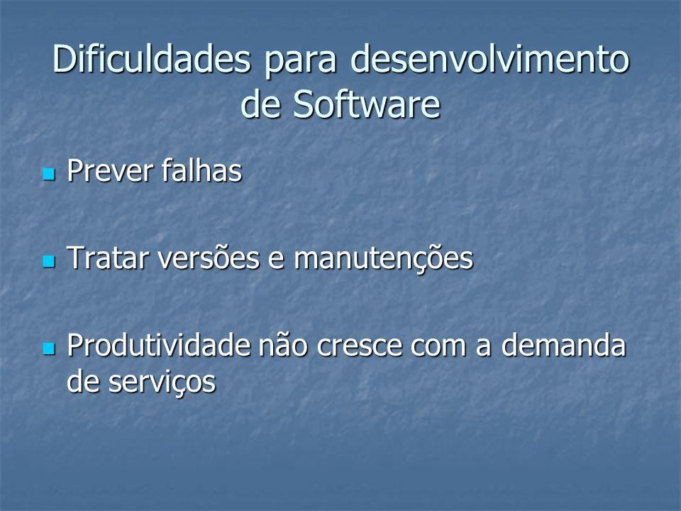 Dificuldades para desenvolvimento de Software