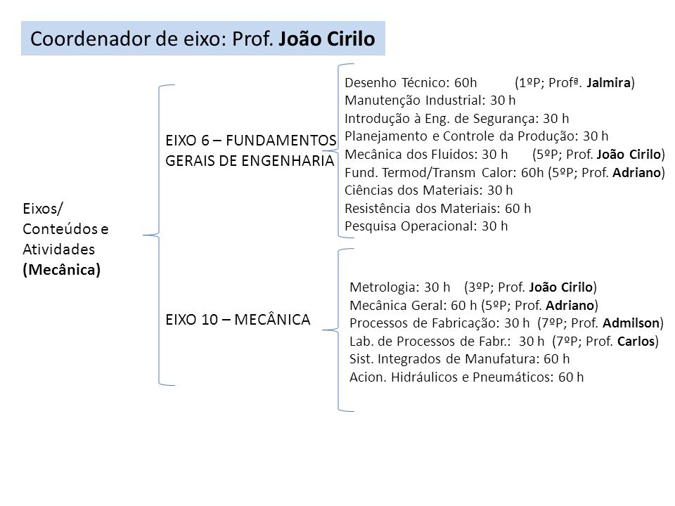 Coordenador de eixo: Prof. João Cirilo