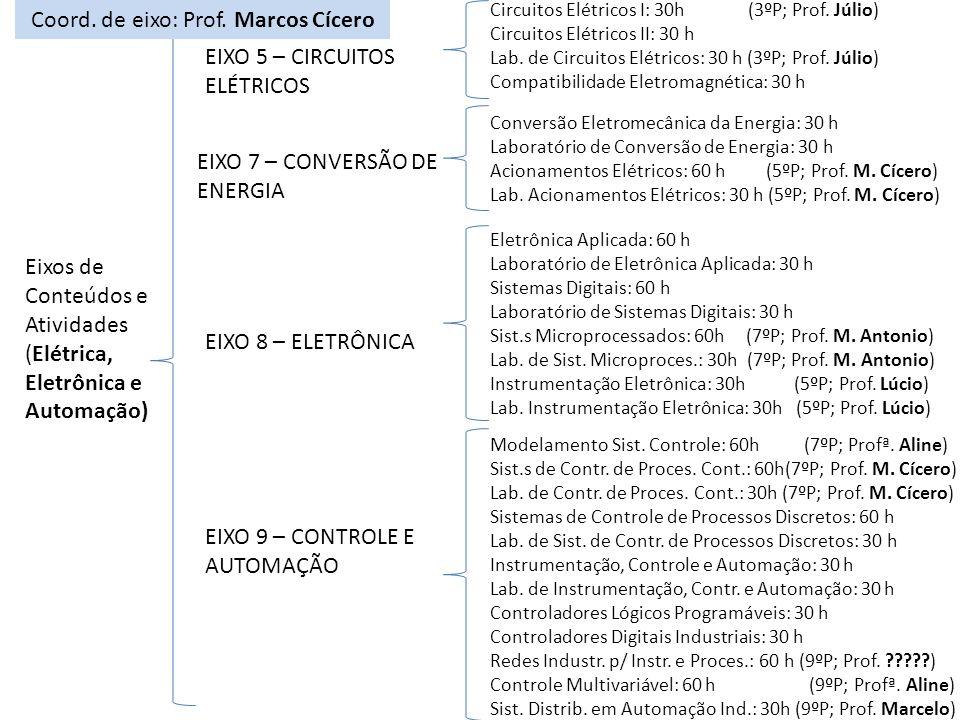 Coord. de eixo: Prof. Marcos Cícero