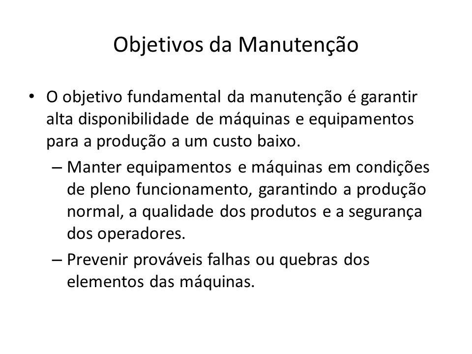 Objetivos da Manutenção