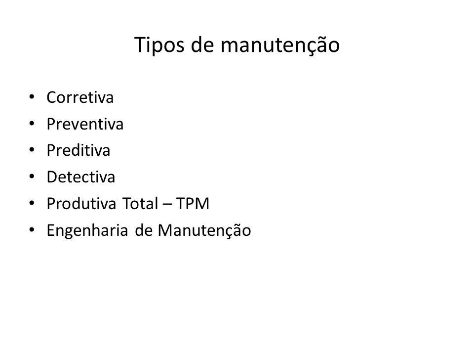 Tipos de manutenção Corretiva Preventiva Preditiva Detectiva