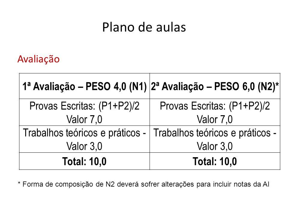 Plano de aulas Avaliação 1ª Avaliação – PESO 4,0 (N1)