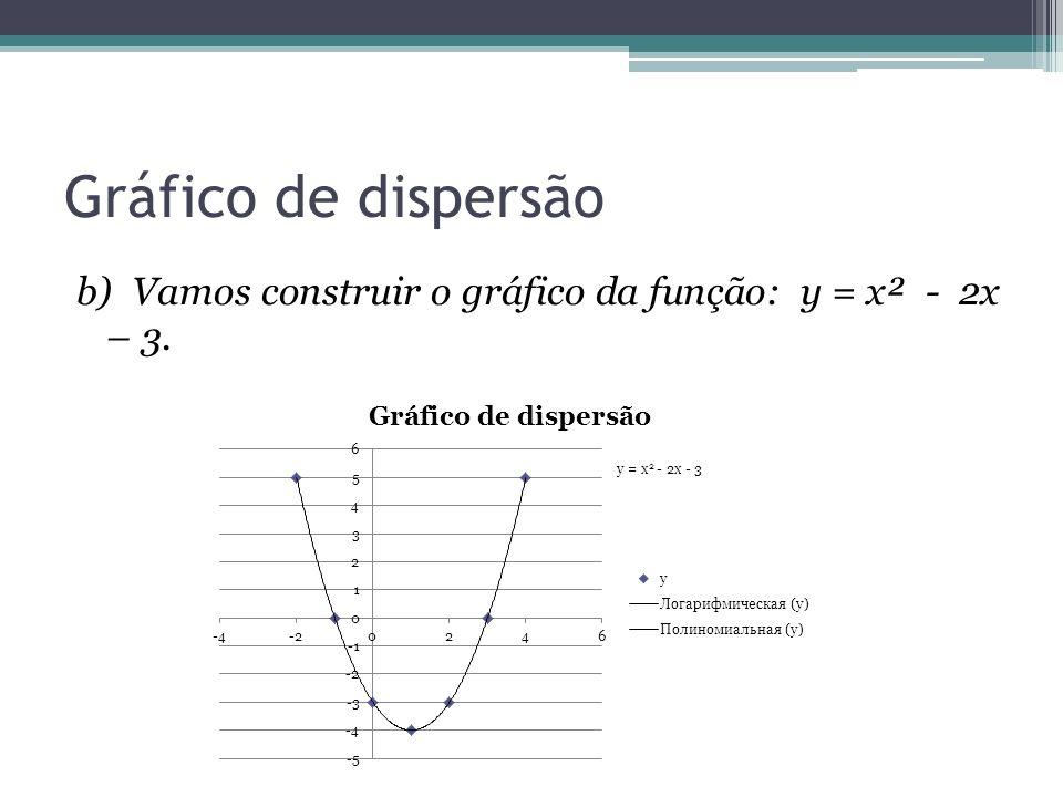 Gráfico de dispersão b) Vamos construir o gráfico da função: y = x² - 2x – 3.
