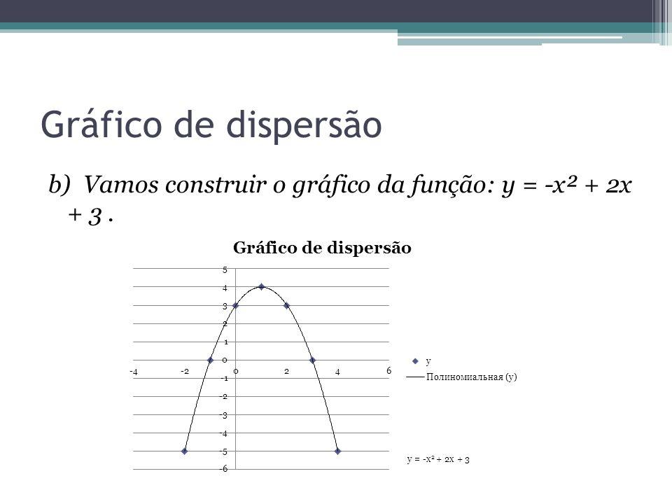 Gráfico de dispersão b) Vamos construir o gráfico da função: y = -x² + 2x + 3 .