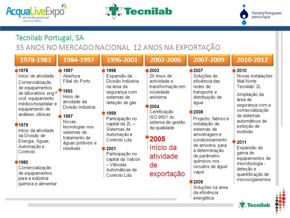 Tecnilab Portugal, SA 35 ANOS NO MERCADO NACIONAL 12 ANOS NA EXPORTAÇÃO