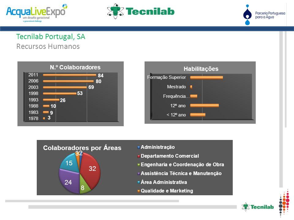 Tecnilab Portugal, SA Recursos Humanos