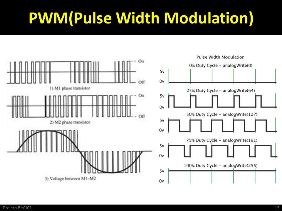 PWM(Pulse Width Modulation)