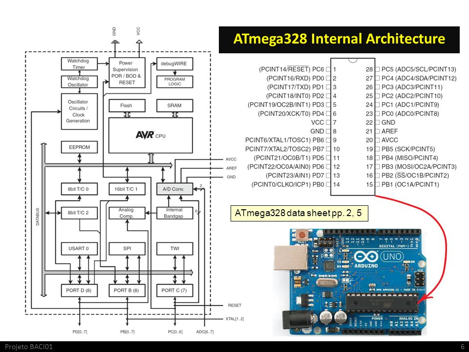 ATmega328 Internal Architecture