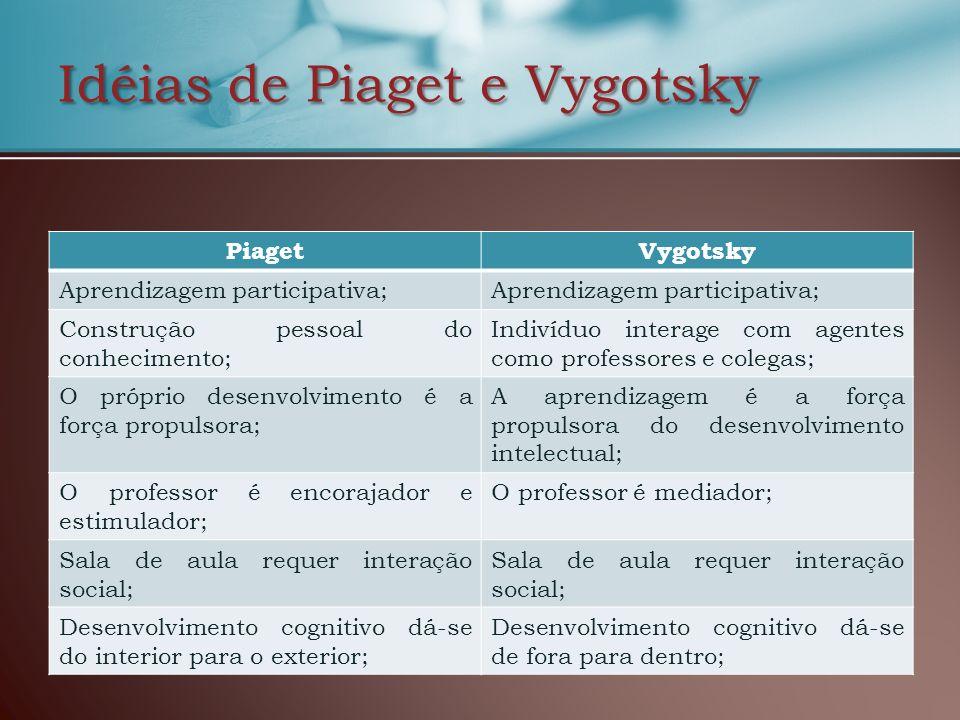 Idéias de Piaget e Vygotsky