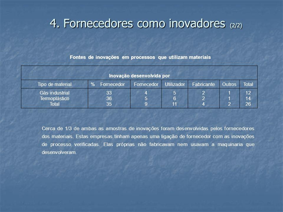 4. Fornecedores como inovadores (2/2)
