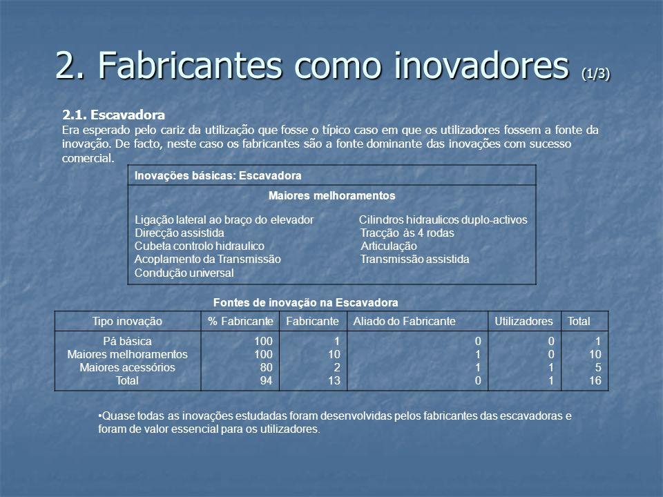 2. Fabricantes como inovadores (1/3)