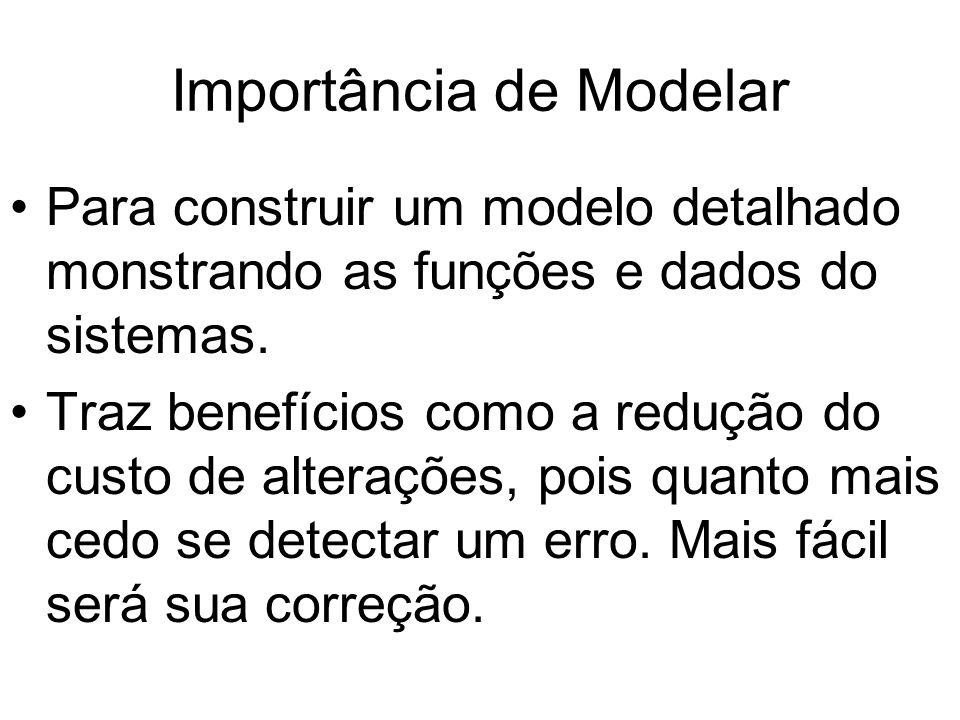 Importância de Modelar