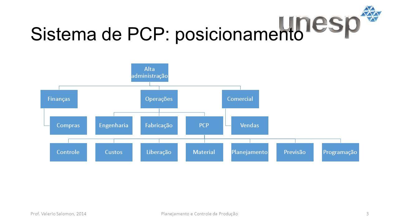 Sistema de PCP: posicionamento