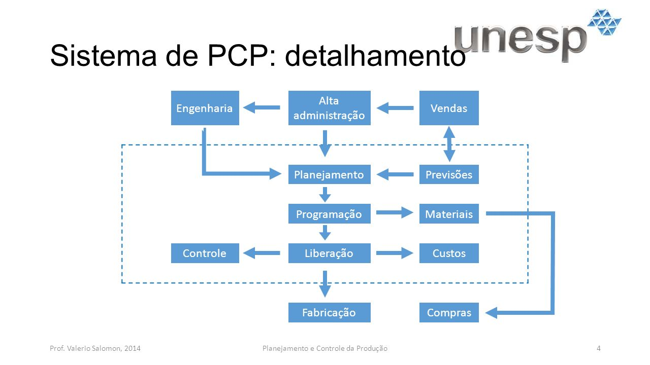 Sistema de PCP: detalhamento