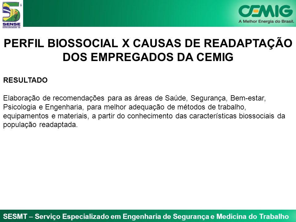 PERFIL BIOSSOCIAL X CAUSAS DE READAPTAÇÃO DOS EMPREGADOS DA CEMIG