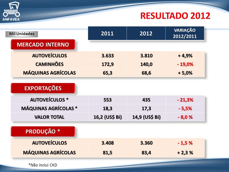 RESULTADO 2012 2011 2012 MERCADO INTERNO EXPORTAÇÕES PRODUÇÃO *