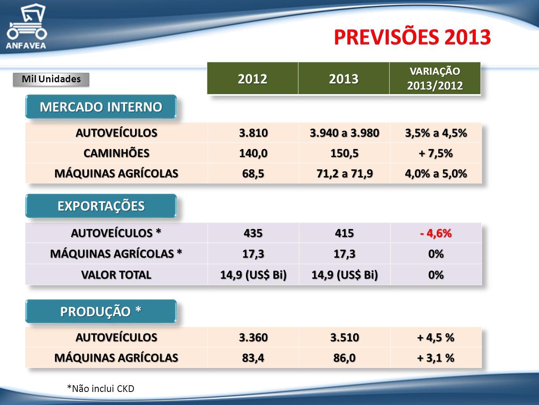 Previsões 2013 2012 2013 MERCADO INTERNO EXPORTAÇÕES PRODUÇÃO *