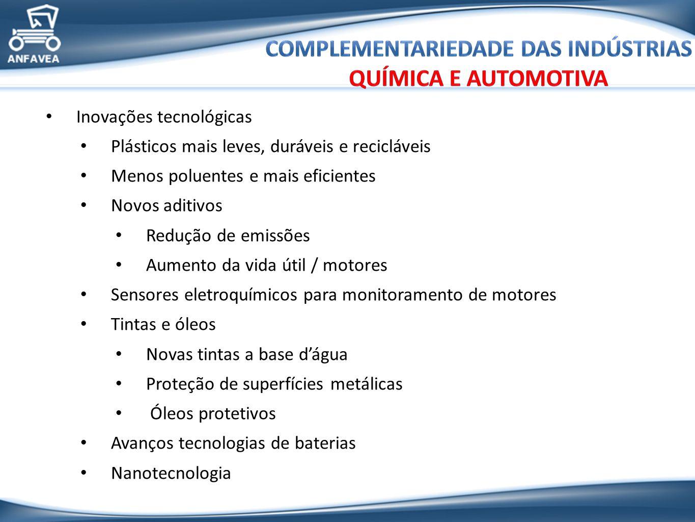 Complementariedade das indústrias química e automotiva