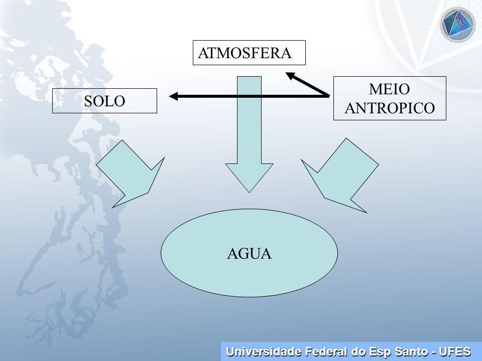 ATMOSFERA MEIO ANTROPICO SOLO AGUA