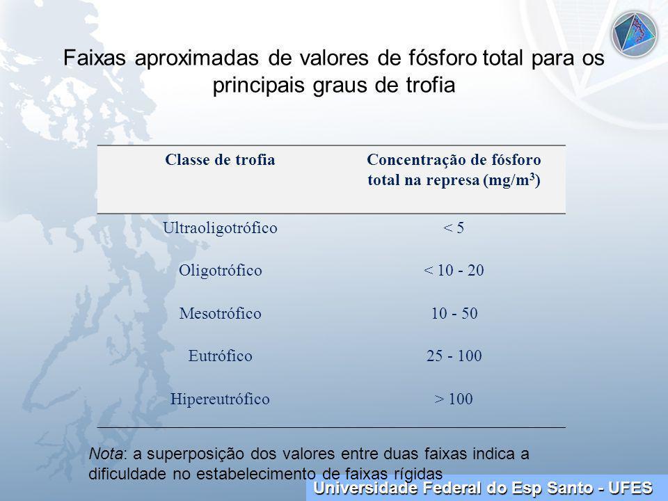 Concentração de fósforo total na represa (mg/m3)