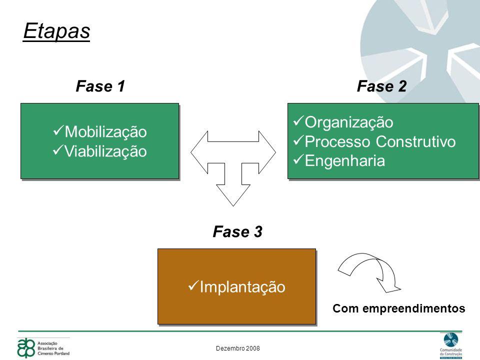 Etapas Mobilização Viabilização Fase 1 Organização