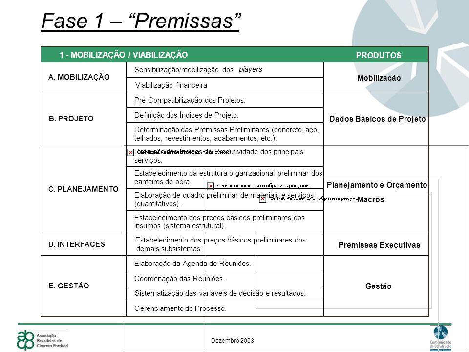 Fase 1 – Premissas 1 - MOBILIZAÇÃO / VIABILIZAÇÃO PRODUTOS
