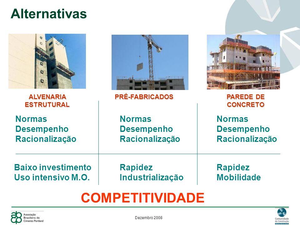 Alternativas COMPETITIVIDADE Normas Desempenho Racionalização Normas