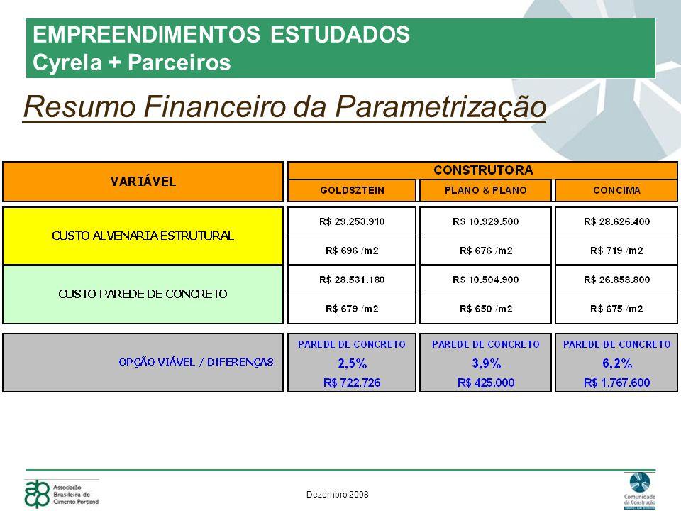 Resumo Financeiro da Parametrização