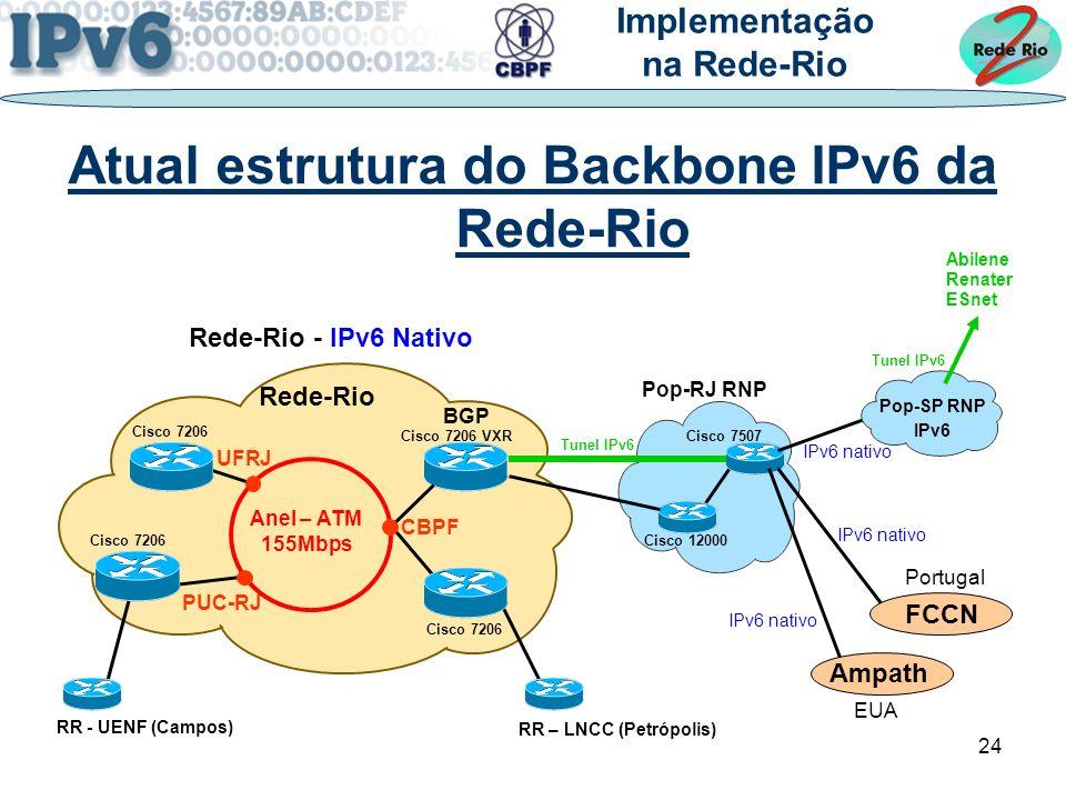 Atual estrutura do Backbone IPv6 da Rede-Rio